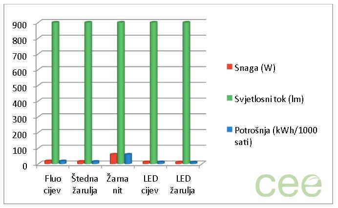 Usporedba vrsta žarulje na temelju snage, svjetlosnog toka, potrošnje i uštede u novcu